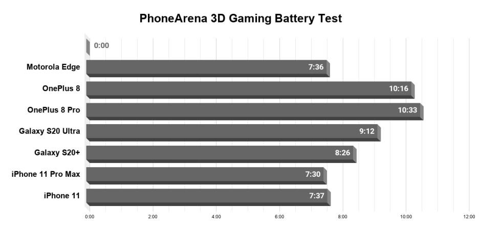 Motorola Edge battery test complete: measuring the Snapdragon 765 battery drain
