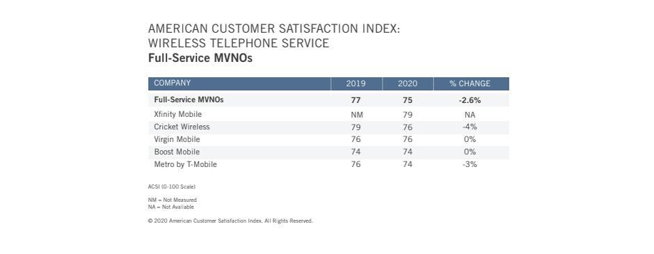 T-Mobile and Apple are the latest US customer satisfaction champs, edging out Verizon and Samsung