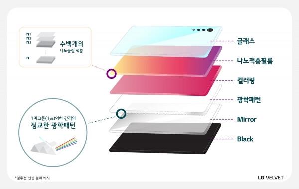 LG Velvet nano-layered finishes - How LG made Velvet the prettiest 5G midranger around