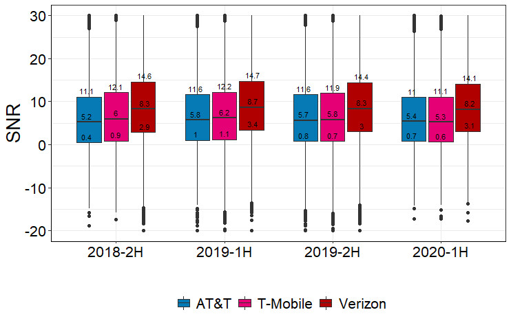 Verizon vs T-Mobile vs AT&T signal-to-noise ratio (higher is better) - Verizon's 4G speeds often faster than T-Mobile's 5G network, and signal is stronger