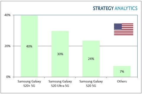 A graph showing the market share held by Galaxy S20 flagships in the US in Q1 2020 - The Galaxy S20 trio made up 94 percent of 5G sales in the US in Q1 2020