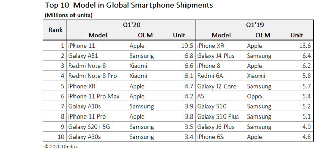 table comparing Q1 2020 and Q1 2019 smartphone sales - iPhone 11 replaces iPhone XR as the world's favorite smartphone
