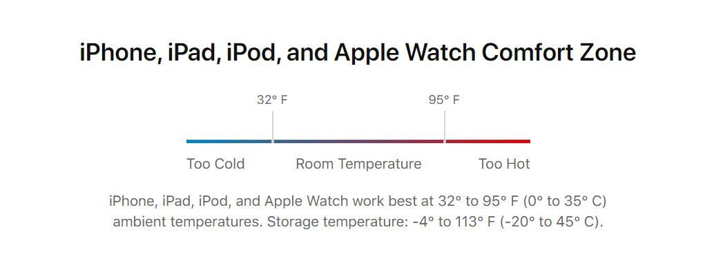 iPhone's temperature of comfort - What is iOS Battery Health and how to make your iPhone battery last longer