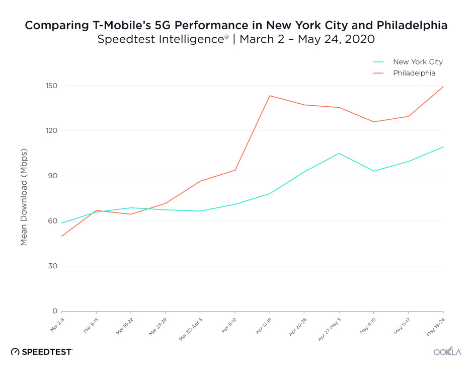 T-Mobile doubles combined 5G network speeds after the Sprint merger