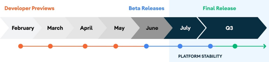 Timeline for Android 11 releases published by Google earlier this month - Google postpones release of Android 11 beta