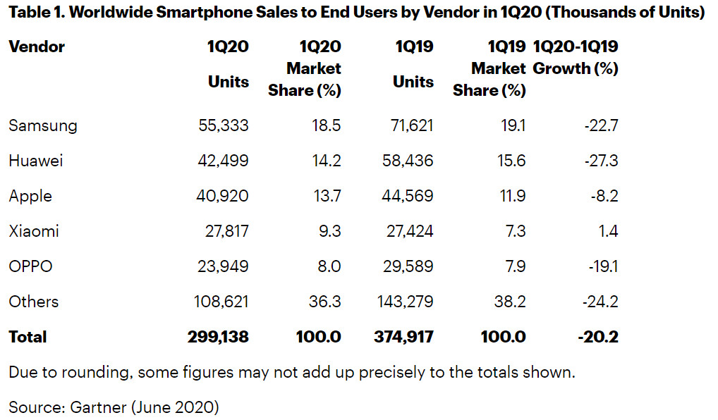 Estimated Q1 2020 smartphone sales - iPhone shipments could have reached record levels in Q1 2020 were it not for COVID-19: Gartner