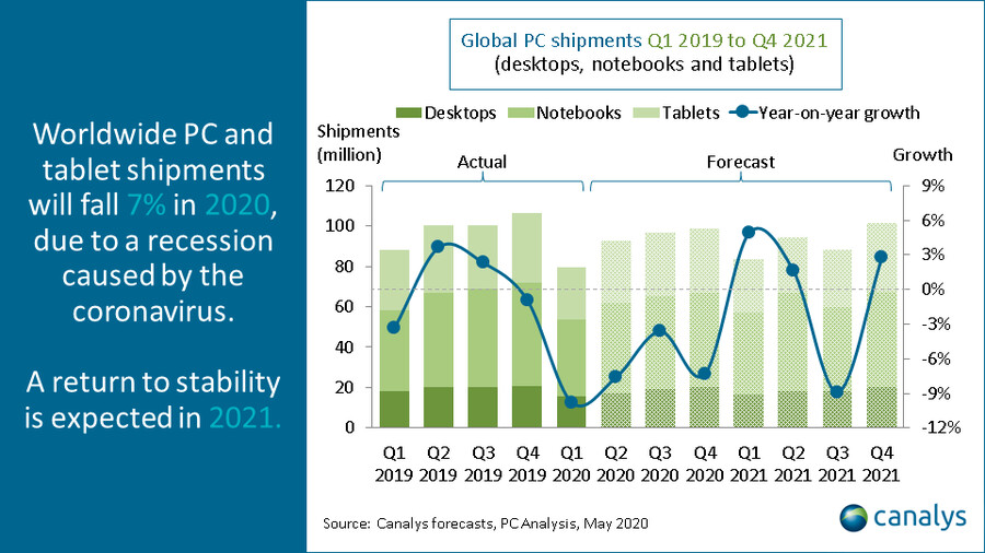 Global PC and tablet shipments are expected to fall 7% this year according to Canalys - 2021 Apple iPad Air could be equipped with an 11-inch screen, Face ID and a Type-C port