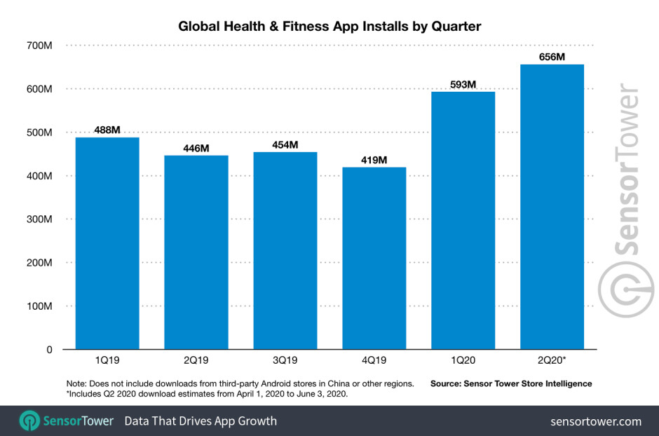 Graph showing Health & Fitness app downloads - Health & Fitness app downloads surged in Q2 2020 with Strava leading the pack