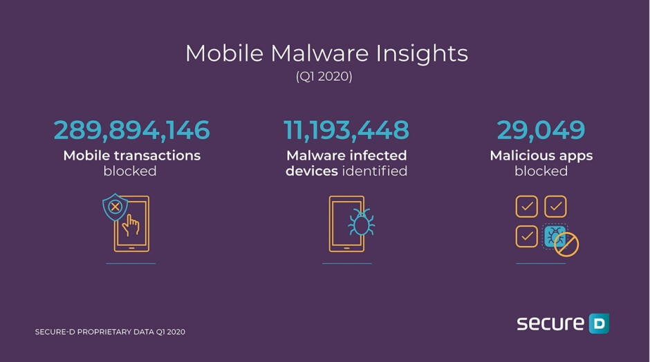 Nearly 290 million transactions from malicious Android apps were blocked in Q1 2020 - Once again we implore you to delete this malicious Android app