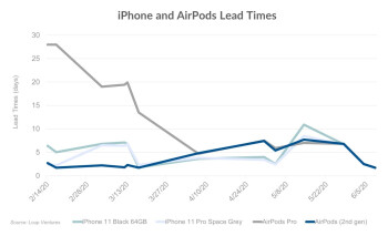 Lead times shrink for the iPhone and AirPods indicating a return to normal production for Apple - Production of Apple iPhones and AirPods might have returned to pre-pandemic levels