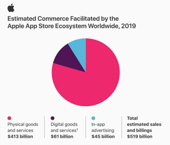 The App Store supported $519 billion in billings last year - Apple App Store ecosystem generated big bucks last year