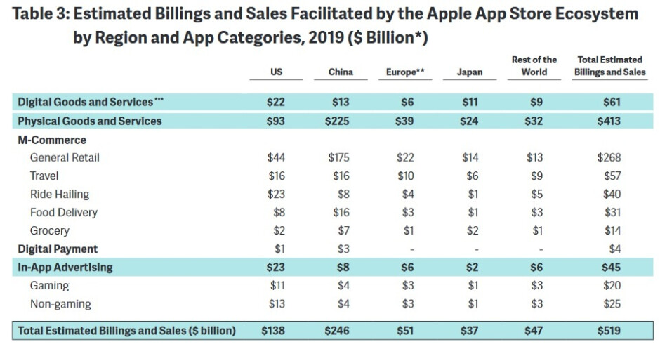 China represented 47% of App Store billing last year - Apple App Store ecosystem generated big bucks last year
