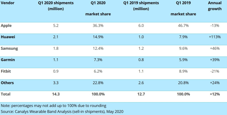 The Apple Watch continues to lead the smartwatch industry in market share - Apple Watch still on top during Q1 while a new challenger replaces Samsung as runner-up