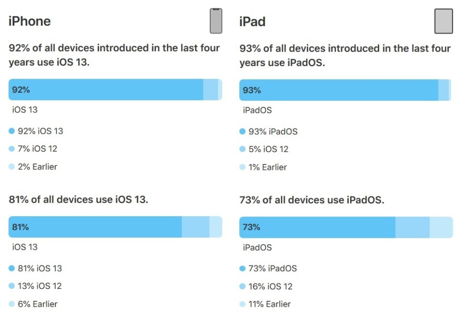 81% of active iOS users are running iOS 13 - Apple says 81% of iPhones are running iOS 13