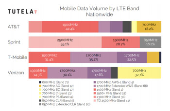 Mobile data volume as of September 2019, data by Tutela - Cheat sheet: which 4G LTE bands do AT&T, Verizon, T-Mobile and Sprint use in the USA?