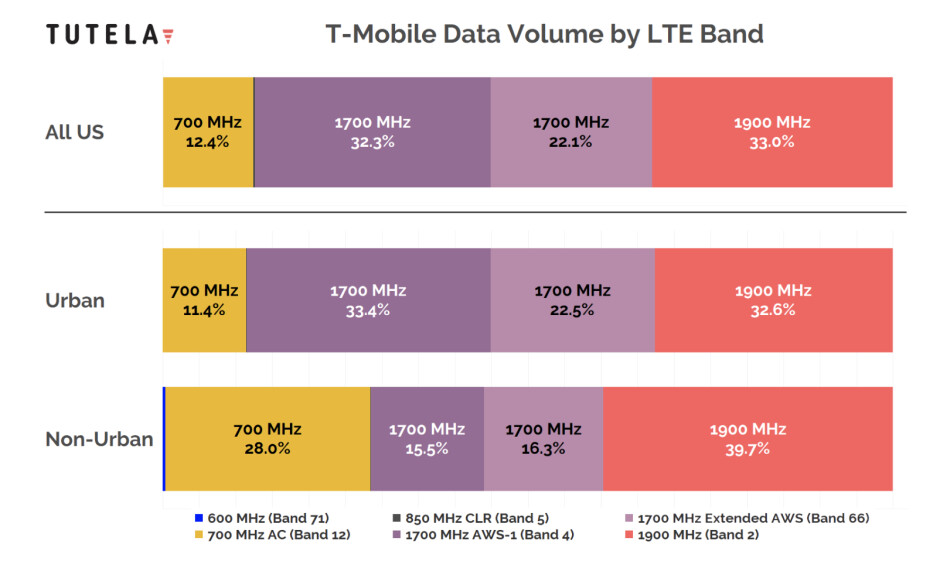 T-Mobile 4G LTE data by volume, breakdown as of December 2018 - Cheat sheet: which 4G LTE bands do AT&T, Verizon, T-Mobile and Sprint use in the USA?
