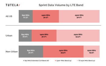 Sprint 4G LTE data by volume, breakdown as of December 2018 - Cheat sheet: which 4G LTE bands do AT&T, Verizon, T-Mobile and Sprint use in the USA?
