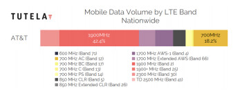 AT&T mobile data volume as of September 2019, data by Tutela - Cheat sheet: which 4G LTE bands do AT&T, Verizon, T-Mobile and Sprint use in the USA?