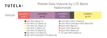 Verizon Wireless mobile data volume as of September 2019, data by Tutela - Cheat sheet: which 4G LTE bands do AT&T, Verizon, T-Mobile and Sprint use in the USA?