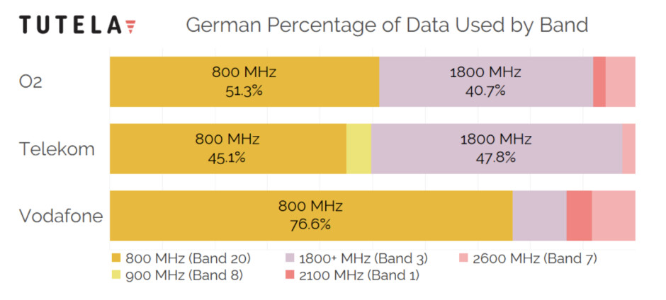4G LTE bands used by carriers in Germany - Cheat sheet: which 4G LTE bands do AT&T, Verizon, T-Mobile and Sprint use in the USA?