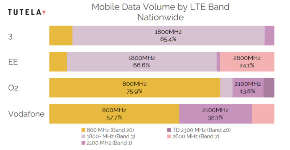 4G LTE bands used by carriers in the United Kingdom - Cheat sheet: which 4G LTE bands do AT&T, Verizon, T-Mobile and Sprint use in the USA?