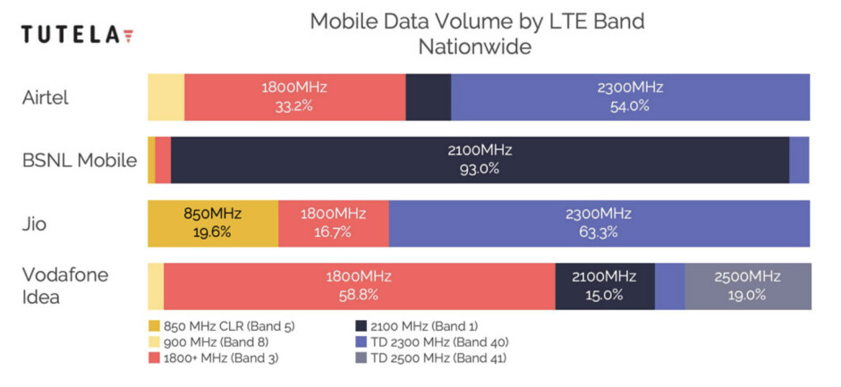 Cheat sheet: which 4G LTE bands do AT&T, Verizon, T-Mobile and Sprint use in the USA?