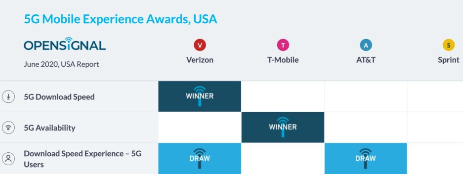 The first US 5G awards spread the wealth between Verizon, T-Mobile, and AT&T