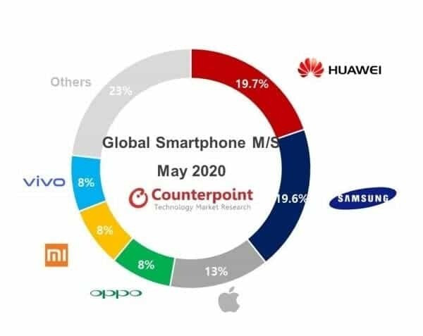 Huawei is still the world's largest phone maker but Samsung is catching up fast