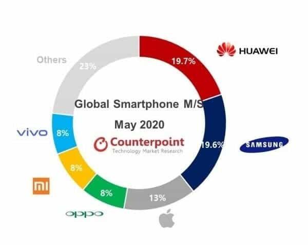 Η Huawei εξακολουθεί να είναι η μεγαλύτερη εταιρεία κατασκευής τηλεφώνων στον κόσμο, αλλά η Samsung φτάνει γρήγορα