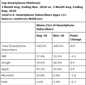 Android and Apple are the only two OS to gain ground in the last 3 months