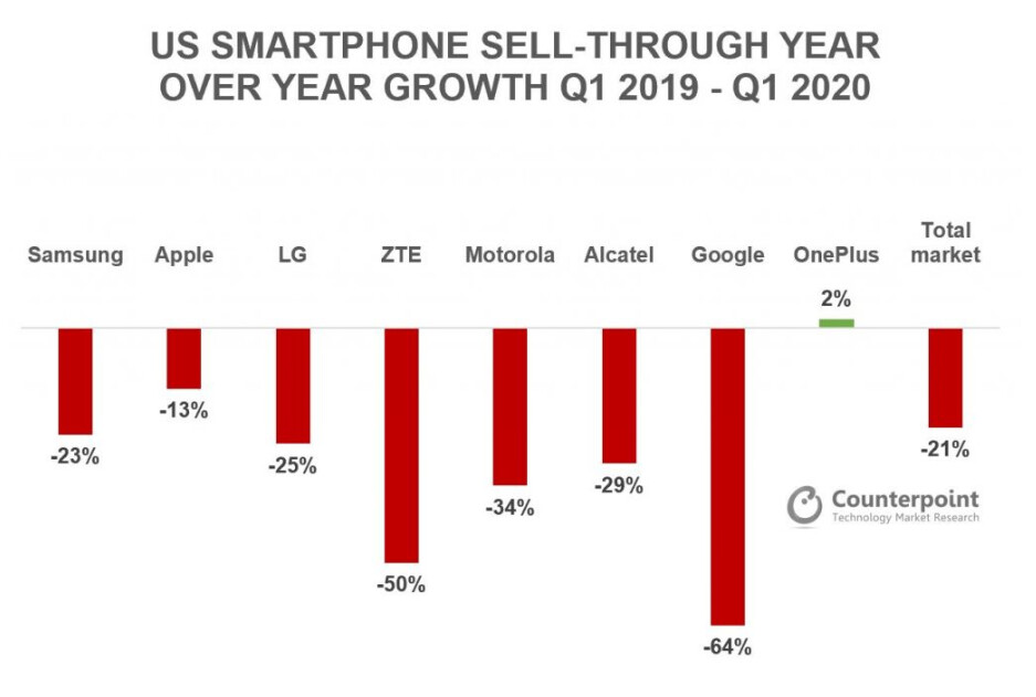 Counterpoint's graph showing US smartphone sales - Here is why the OnePlus Nord is not coming to the US