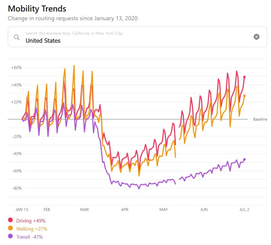 Apple's mobility data for the U.S. since the beginning of the year - Apple's mobility data helps oil traders spill red ink