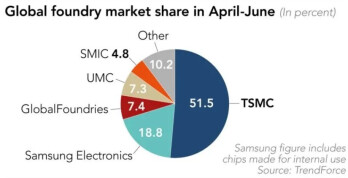 TSMC owned 51% of the global foundry market during the second quarter - TSMC crushes Samsung in Q2 chip production as more 5G demand beckons