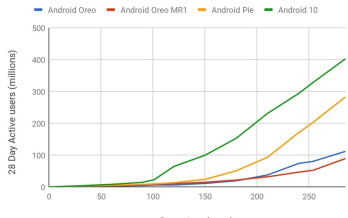Android 10 has the fasted adoption rate of any Android version - Android 10 has the fastest adoption rate in the history of the mobile OS