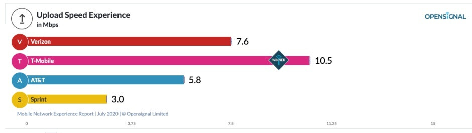 New report highlights Verizon, T-Mobile, and AT&T's strengths and weaknesses on both 4G and 5G