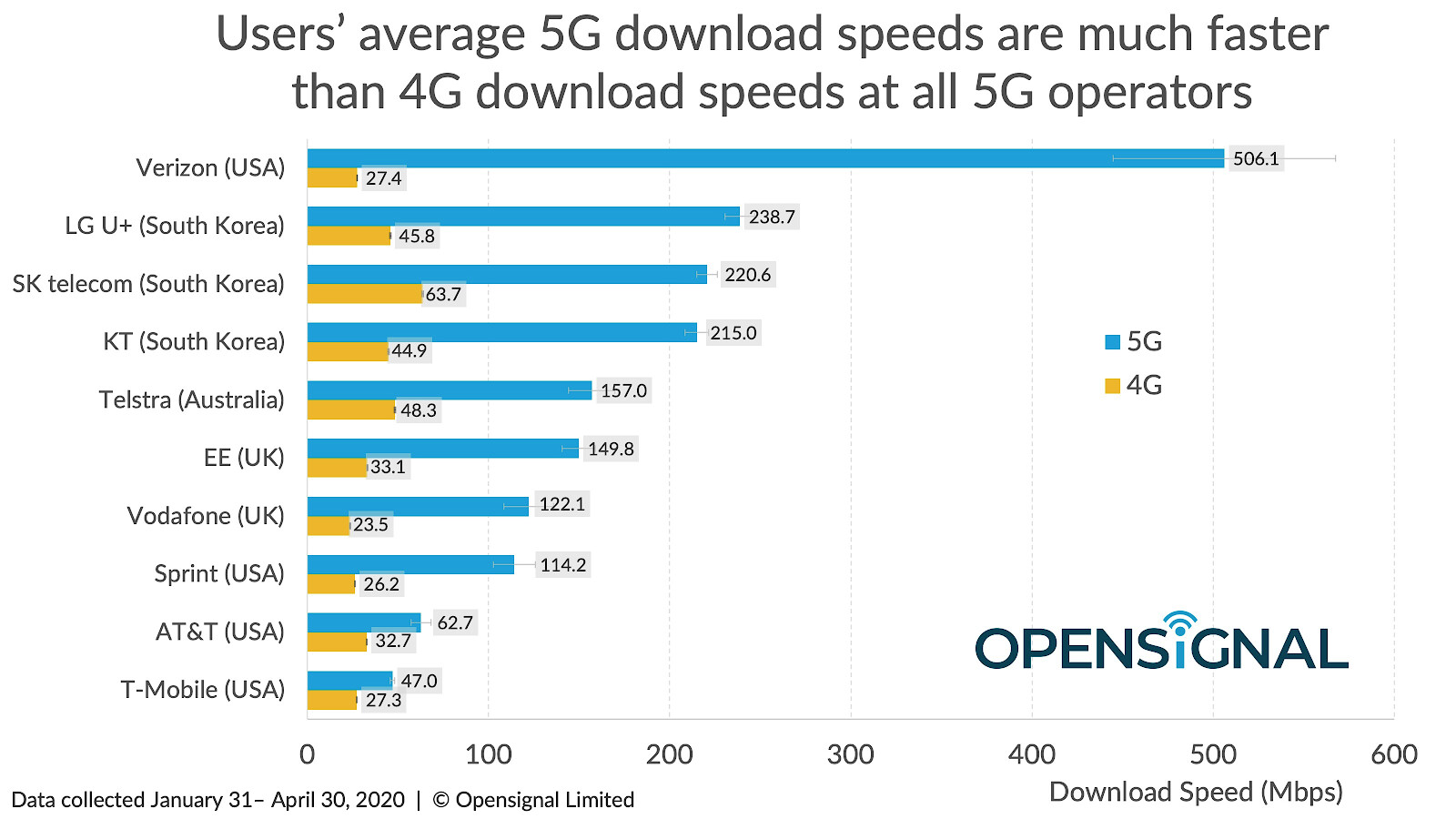 Where is 5G available in the world right now?