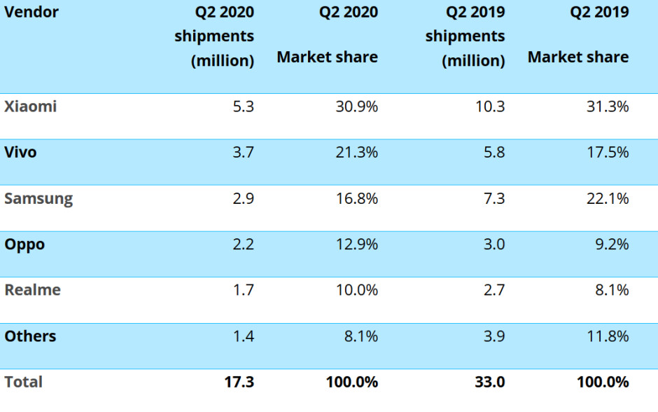 Xiaomi was the top smartphone manufacturer in India during the second quarter - The world's second largest smartphone market sees shipments drop in half during Q2