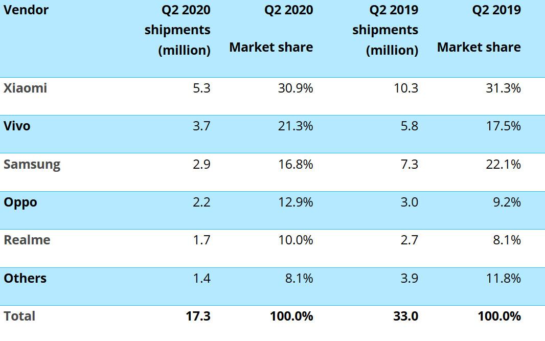 Smartphone shipments drop 48% in April-June; Xiaomi worst-impacted