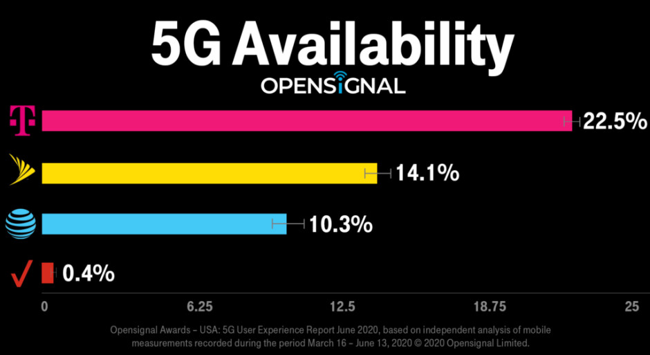 Before folding Sprint, T-Mobile unveils the best unlimited 5G plan price and free 5G phones