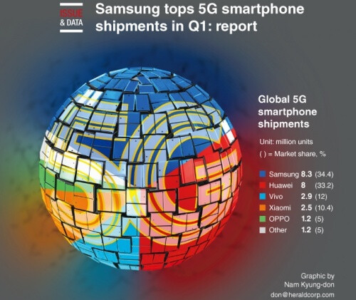 Apple's iPhone 12 release will relegate Samsung to third place in the 5G smartphone market