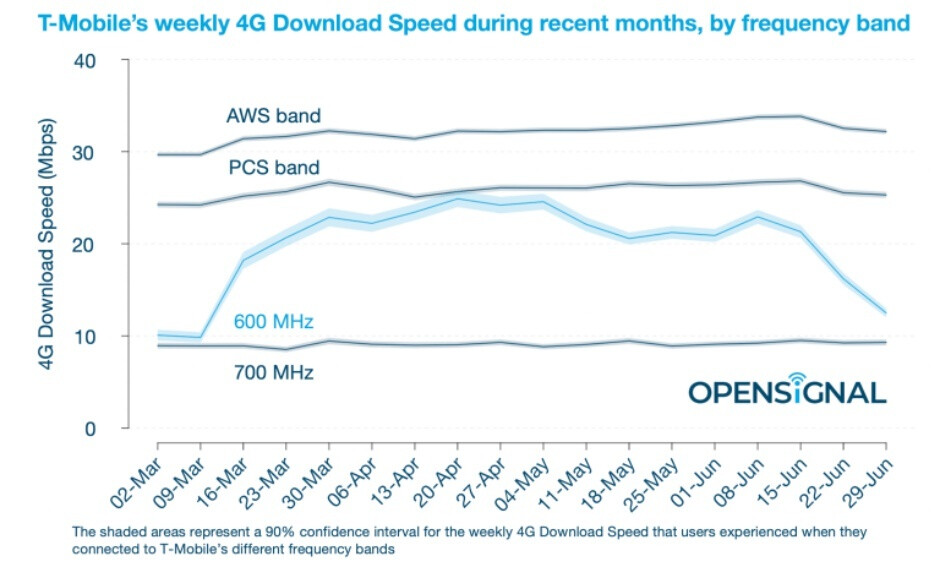 Here's why T-Mobile 4G speeds have recently dropped, and why 4G and 5G speeds could soon rise