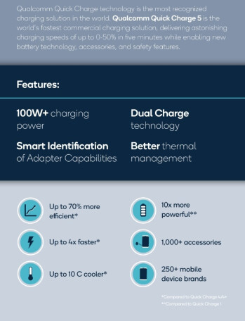 Qualcomm Quick Charge 5 has been unveiled by Qualcomm - Qualcomm unveils Quick Charge 5: batteries go from 0 to 50% in just five minutes