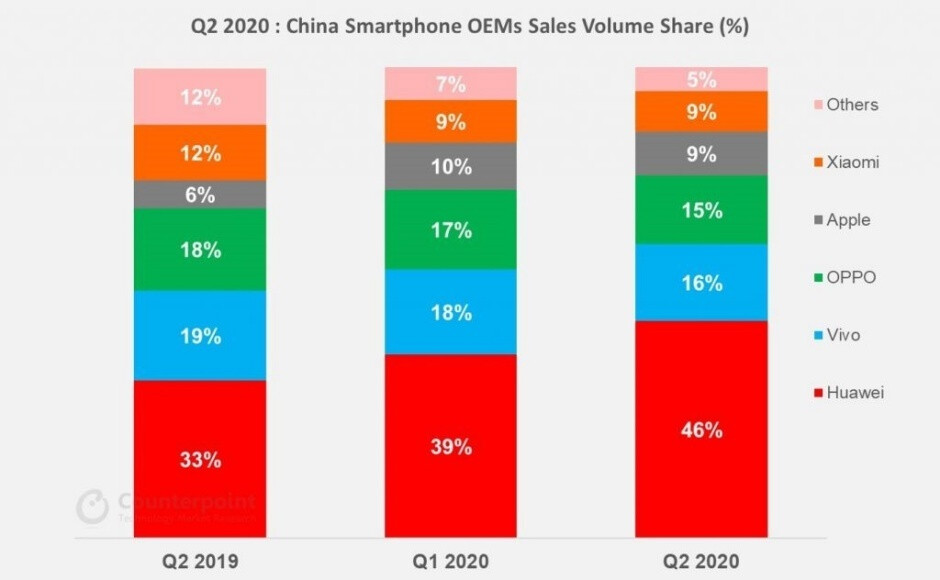 Apple's China hopes are looking up after a solid Q2 and the upcoming 5G iPhone 12 launch