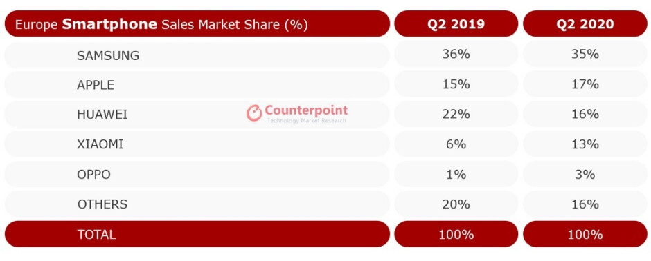 Samsung remains on top of the smartphone sales charts in Europe during the second quarter - Samsung remains on top in Europe where smartphone sales declined 24% during Q2