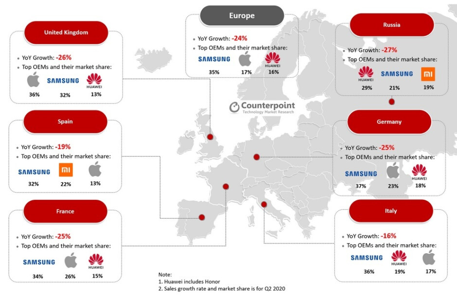 In six major European countries, Samsung was on top in four of them - Samsung remains on top in Europe where smartphone sales declined 24% during Q2