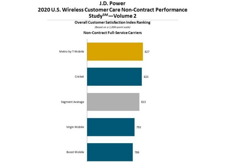 T-Mobile crushes Verizon and AT&T in yet another customer care report