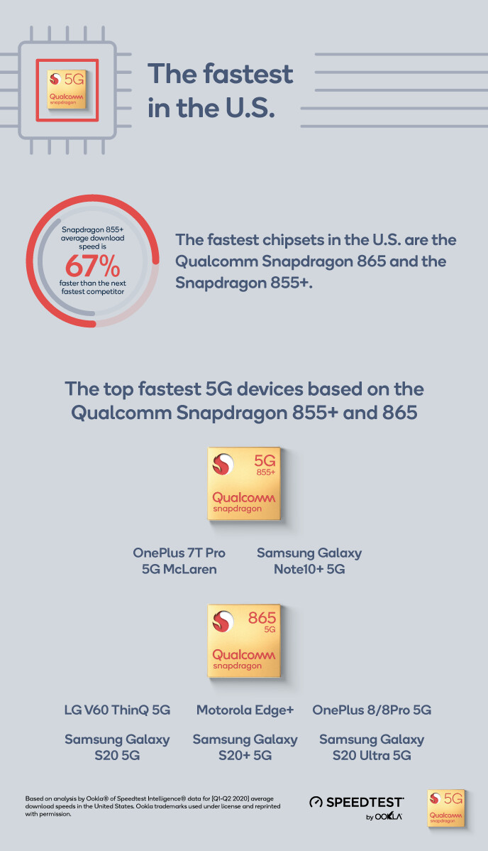 Based on Ookla's analysis, Qualcomm says that in the U.S. the fastest 5G chipsets are the Snapdragon 855+ and Snapdragon 865 - Ookla says that these chipsets deliver the fastest 5G in the U.S.