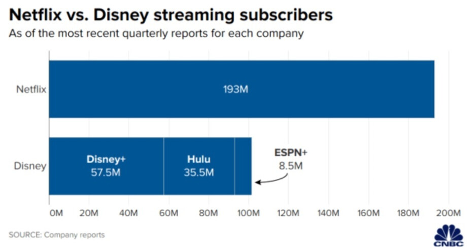 During the fiscal third quarter, Disney+ had 57.5 million paying subscribers. Image credit CNBC - Disney+ hits a crucial figure four years ahead of expectations