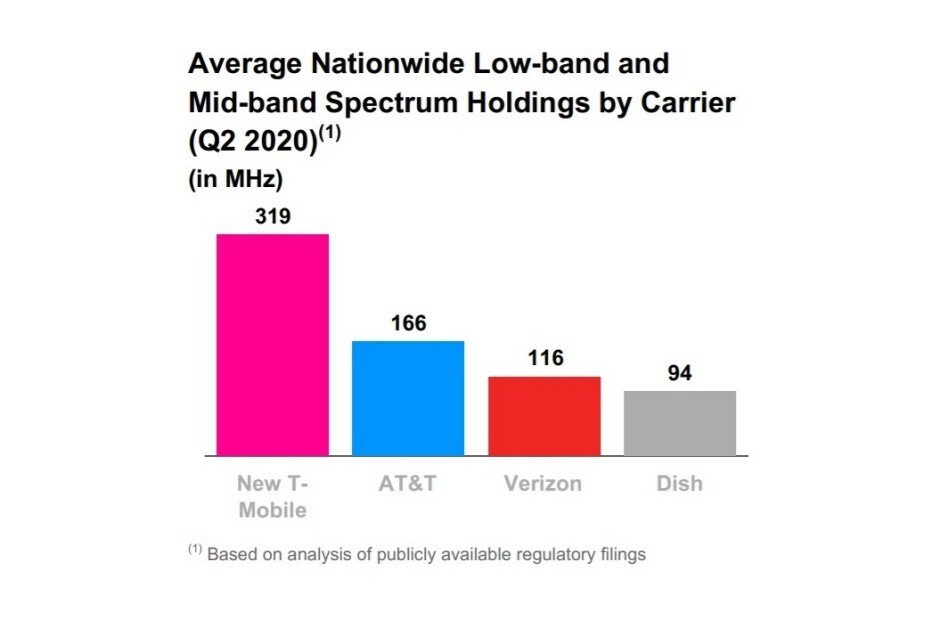 Verizon is going all out in its efforts to close the 5G coverage gap to T-Mobile