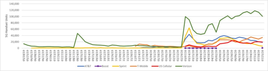 Verizon stays well ahead of T-Mobile and AT&T in one key 5G metric